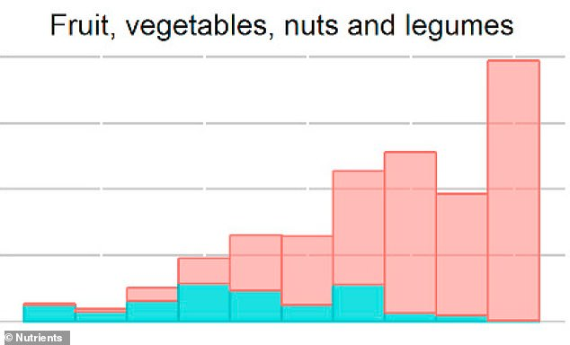 Of the more than 200,000 products analyzed, fruits, vegetables, nuts and legumes were the least processed (pink), but even these seemingly pure foods were not all real food (blue)