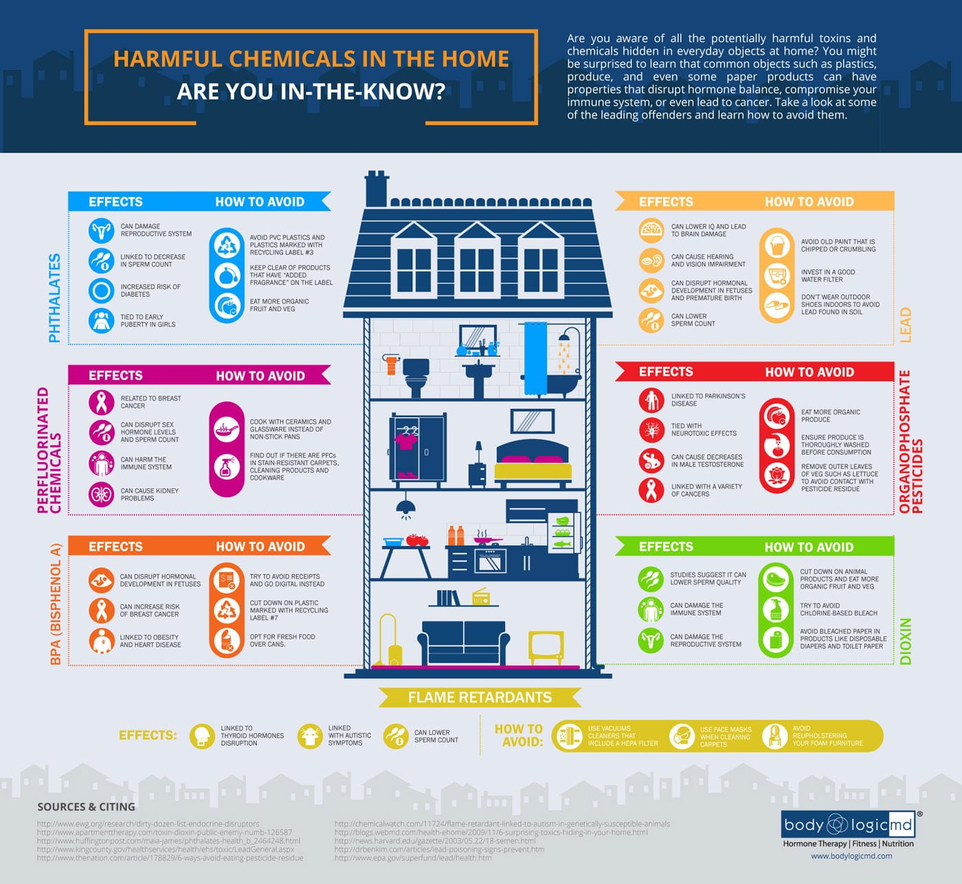 Harmful Chemicals in the Home Infographic