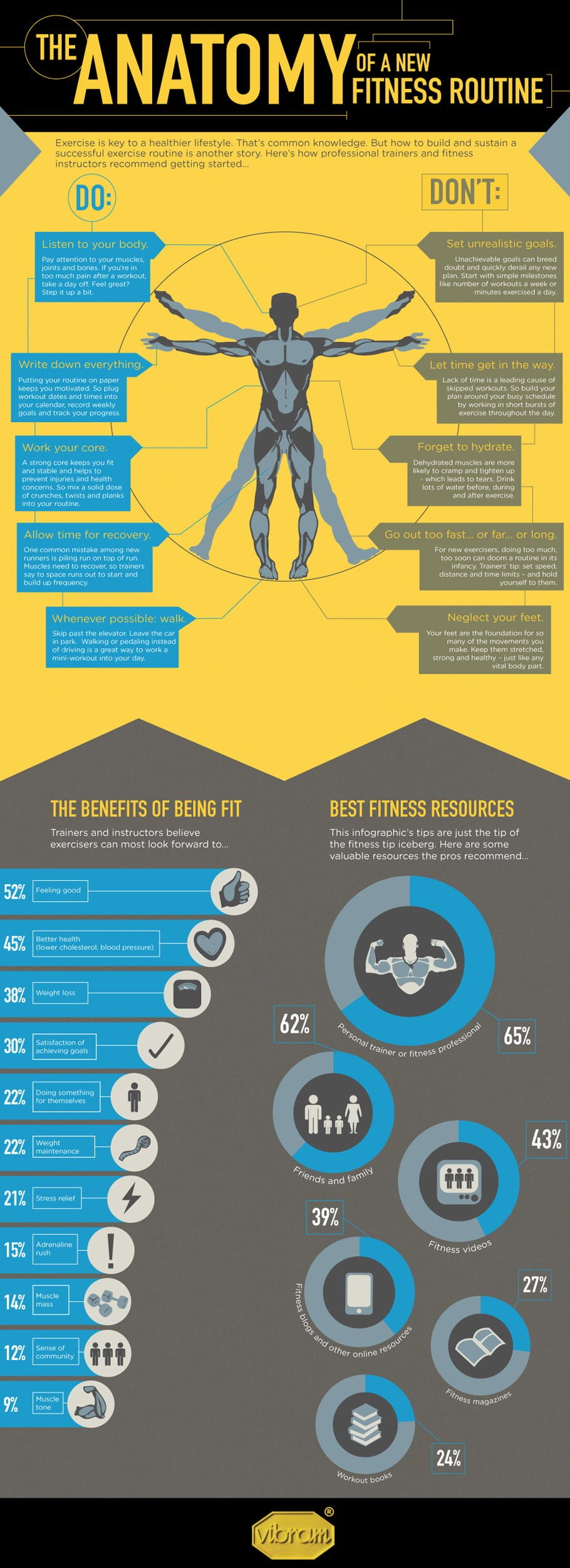 The Anatomy of A New Fitness Routine Infographic