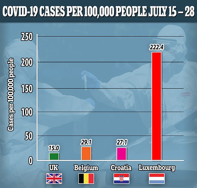 Belgium and Luxembourg could be removed from the safe travel list as early as tomorrow and Croatia could also be at risk. Luxembourg has the highest incidence of coronavirus cases per 100,000 people in Europe