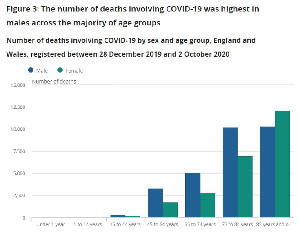 The over 75s account for the vast majority of deaths from the virus, this graph shows, as the age group is disproportionately impacted by the virus