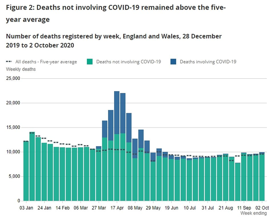 Deaths from Covid-19 accounted for 6.1 per cent of all fatalities in the week ending October 2. The total number of deaths was above average for the year