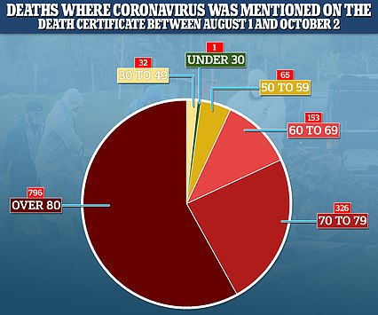 This pie chart shows the number of deaths that occurred from coronavirus between August 1 and October 2 broken down by age, according to the ONS. It shows only one of the fatalities was recorded in the under 30s age category. Death occurrences are different from registered deaths as not every death in this number will have been issued with a death certificate