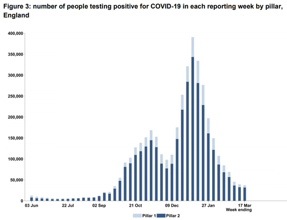 Covid cases fell by six per cent to 37,000 as infections dropped for the tenth week in a row, NHS Test and Trace data has shown