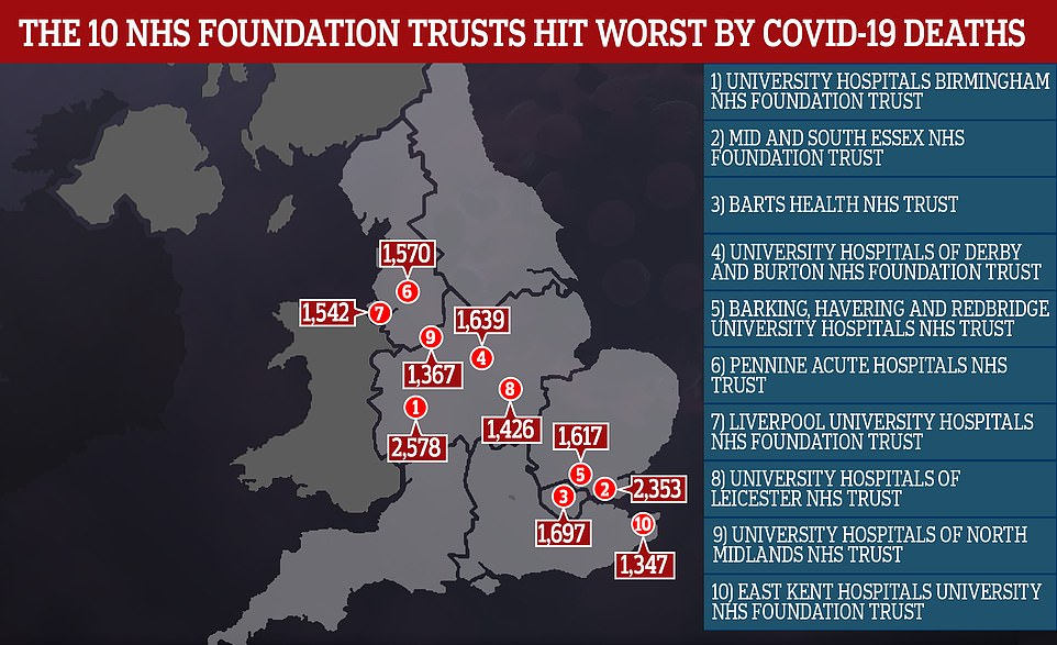 10 NHS Foundation Trusts rusts across England recorded a total of 17,136 Covid deaths since last March. The hardest hit include University Hospitals Birmingham and Mid and South Essex
